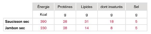 Tableau valeurs nutritionnelles (Valeurs moyennes pour 100 g)